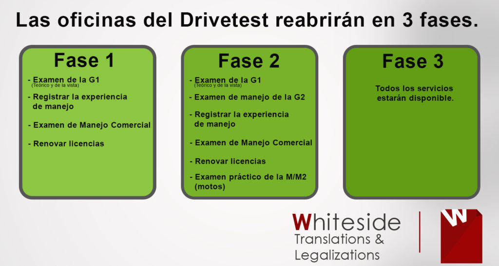 Fases de reapaertura del drivetest