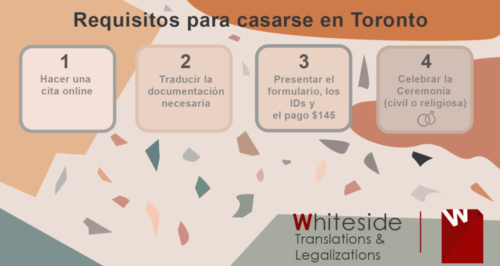 Requisitos para Casarse en Toronto, Ontario