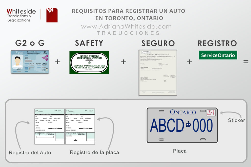Requisitos para registrar una carro en Toronto