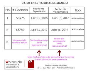 Formato del Historial de Manejo